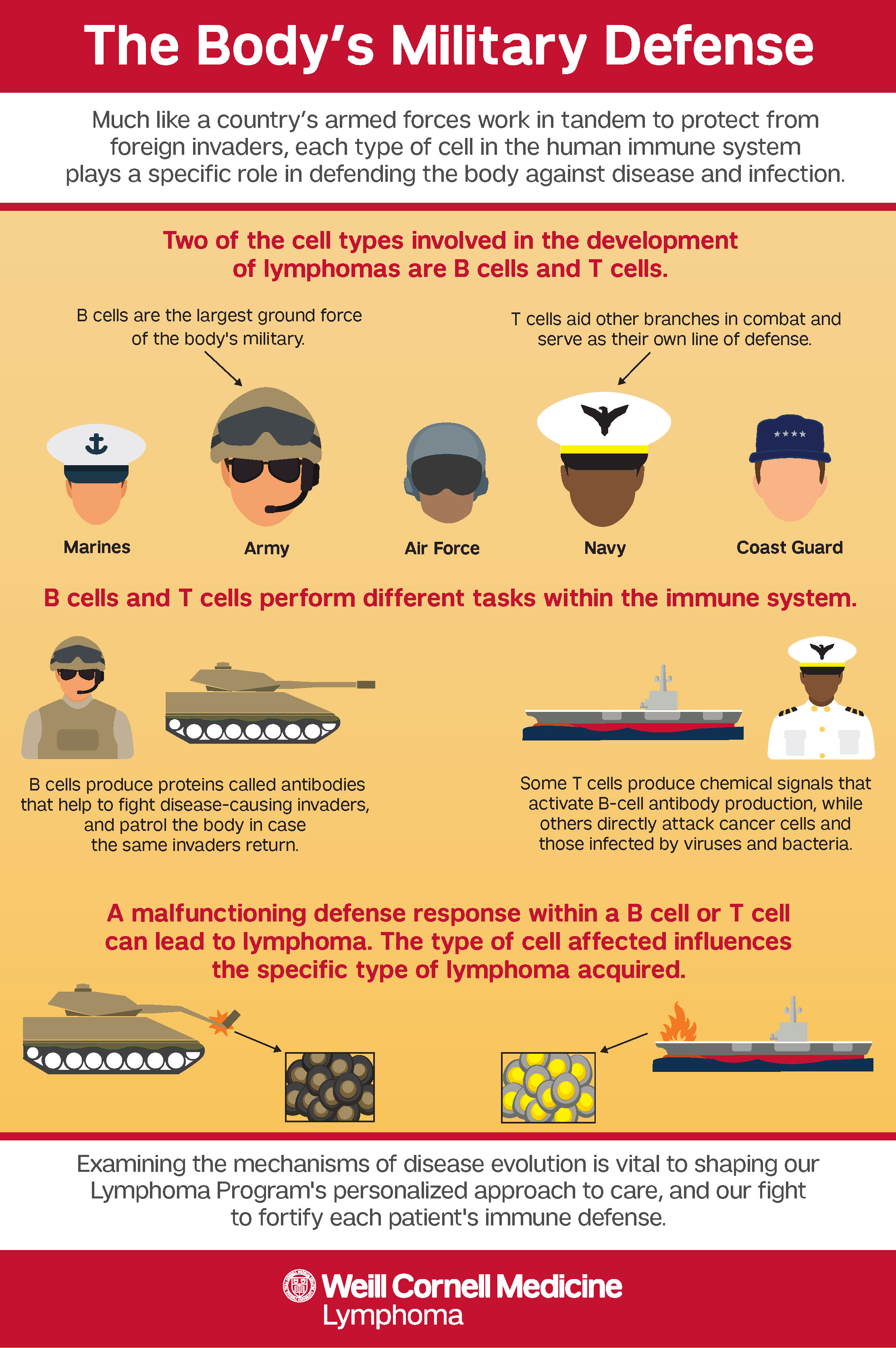 The Body's Military Defense